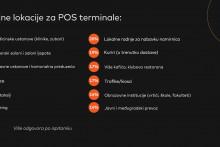 <p>Pozeljne lokacije za POS terminale</p>