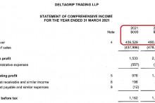 <p>Финансијски извјештај фирме Deltagrip Trading LLP</p>